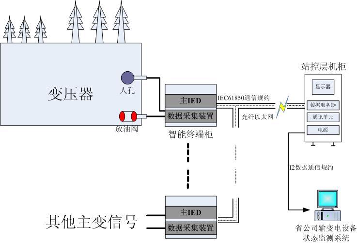 变压器超高频局部放电在线监测系统